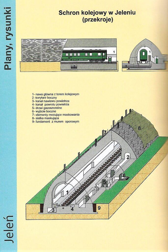 schron kolejowy wjeleniu przekrój
