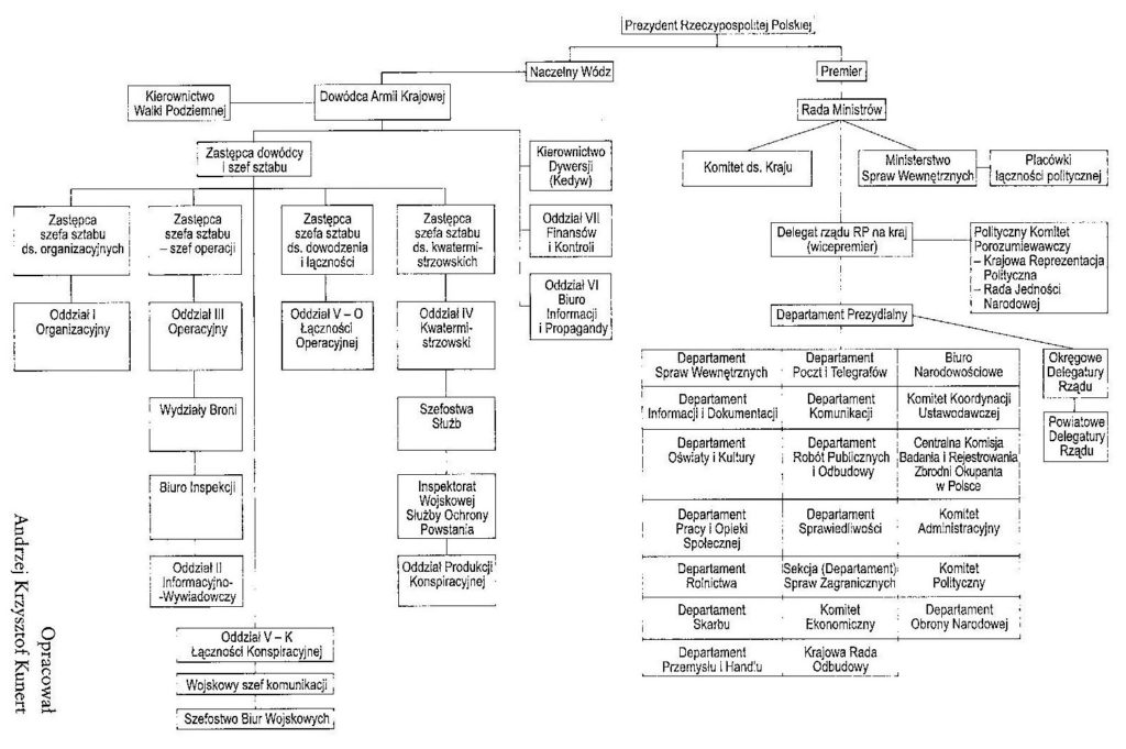 Struktura Podziemnego Państwa Polskiego. Źródło: N. Davies, Powstanie'44